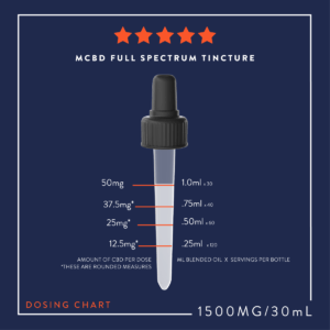 MCBD-Tincture-Dose-Guide-1500mg-1200x1