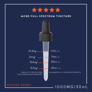 Dose-Guide-1000mg-CBD-I